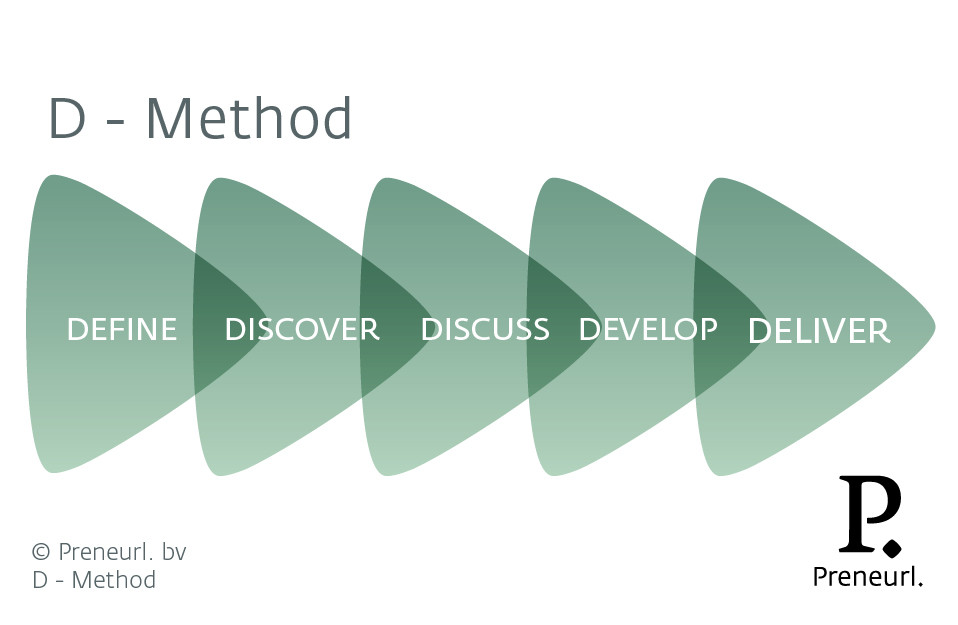 Preneurl_BLM_D-Method